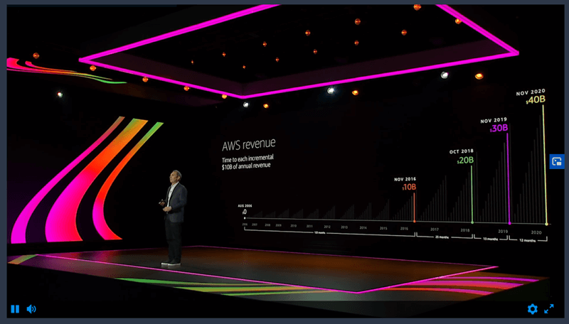 7 AWS predictions As Jassy moves up what's next for AWS?